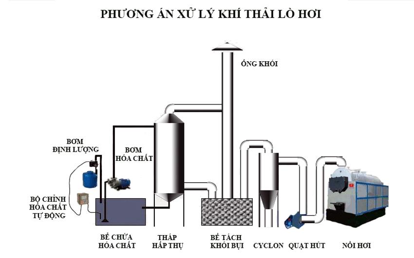 xu-ly-khoi-thai-lo-hoi